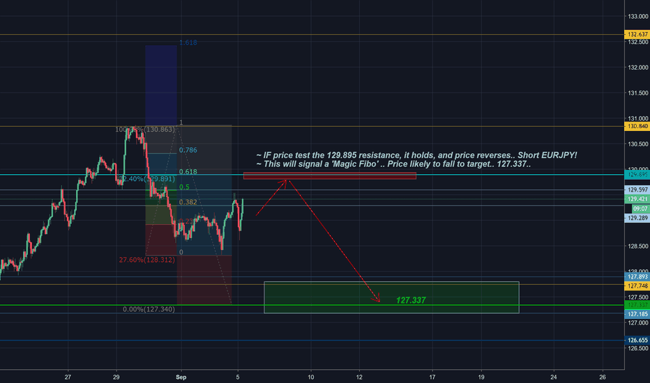 Volume Profile — Technical Indicators — TradingView