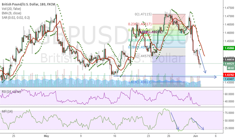 GBPUSD: Watch Support to Hold The Position