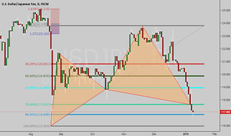 USDJPY: At Market Cypher on the Daily