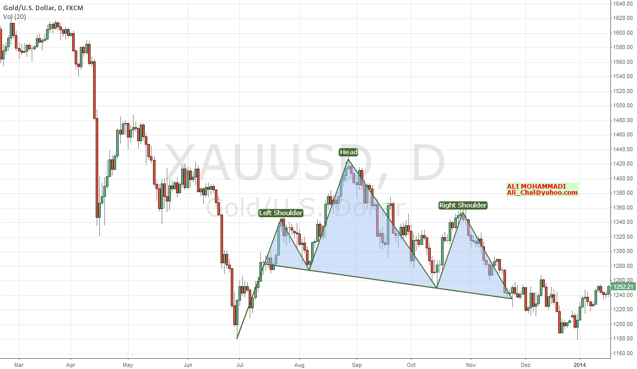 GOLD: Head And Shoulders?