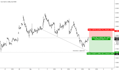 EURUSD: chapter three (3)