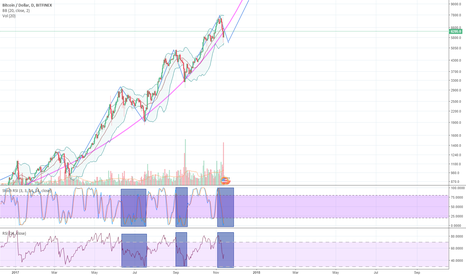 BTCUSD: BTC LONG - in the long term
