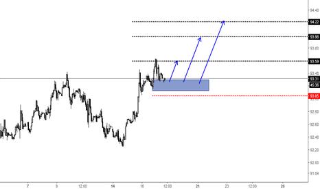 DXY: 美元指数调整即将完成 将延续前期涨势 在做出多区域 出现系统做多信号可入场