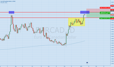 EURCAD: EURCAD A quick short from resistance