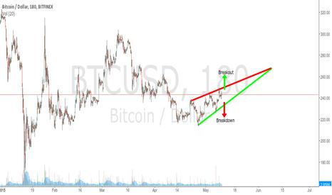 BTCUSD: Bitcoin's Rising Wedge.