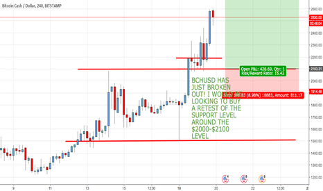 BCHUSD: BCHUSD HAS BROKEN OUT TO THE UPSIDE, BUY BUY BUY!