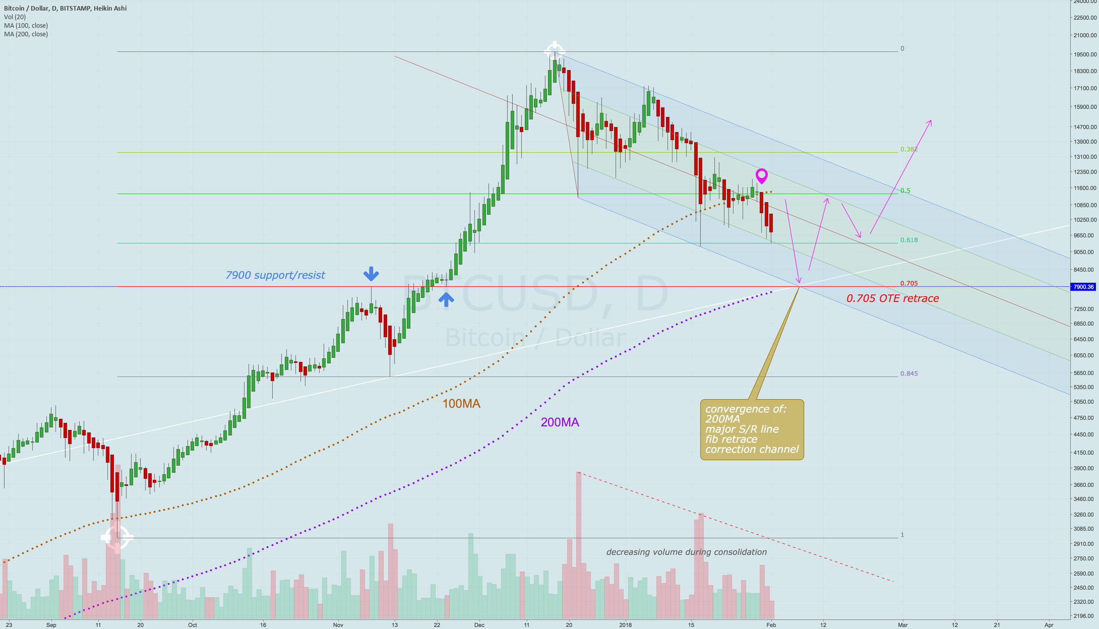 Correction continues to 8K, too heavy for bounces anymore