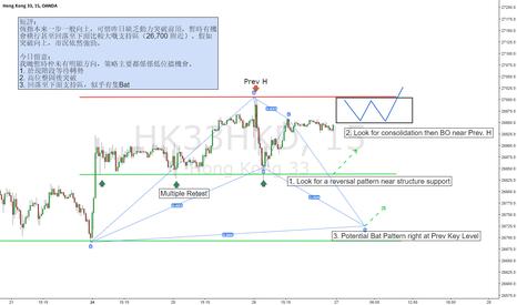 HK33HKD: Hang Seng Index Future / 15m