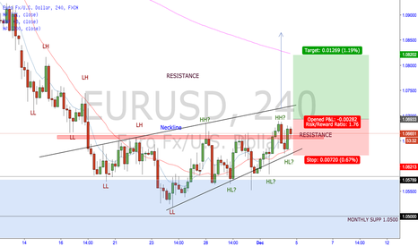 EURUSD: EUR/USD heading higher?