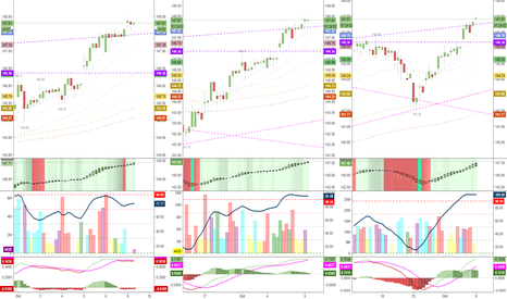 QQQ: charts look completely OVERBOUGHT. Waiting for the exhaustion..