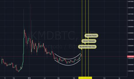 KMDBTC: KMD/BTC - spodek
