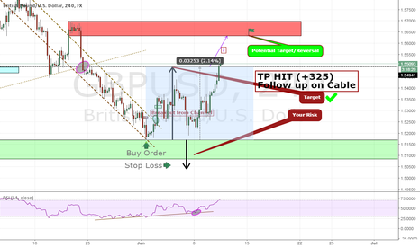GBPUSD: Potential Targets for Cable, Follow up. #SUPPLY&Demand #TP'S HIT