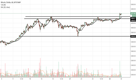 BTCUSD: BITCOIN is likely to test 5200 $ soon.