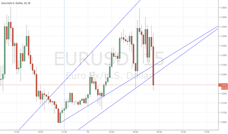EURUSD: short scalp from break of TL