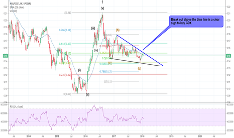 HUI/GC1!: Gold bugs index/Gold  Ratio : Gold ready to zoom up to wave 3...