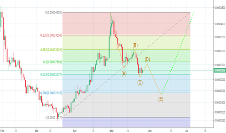 BTSBTC: Bitshares - correction brings opportunity to BTFD