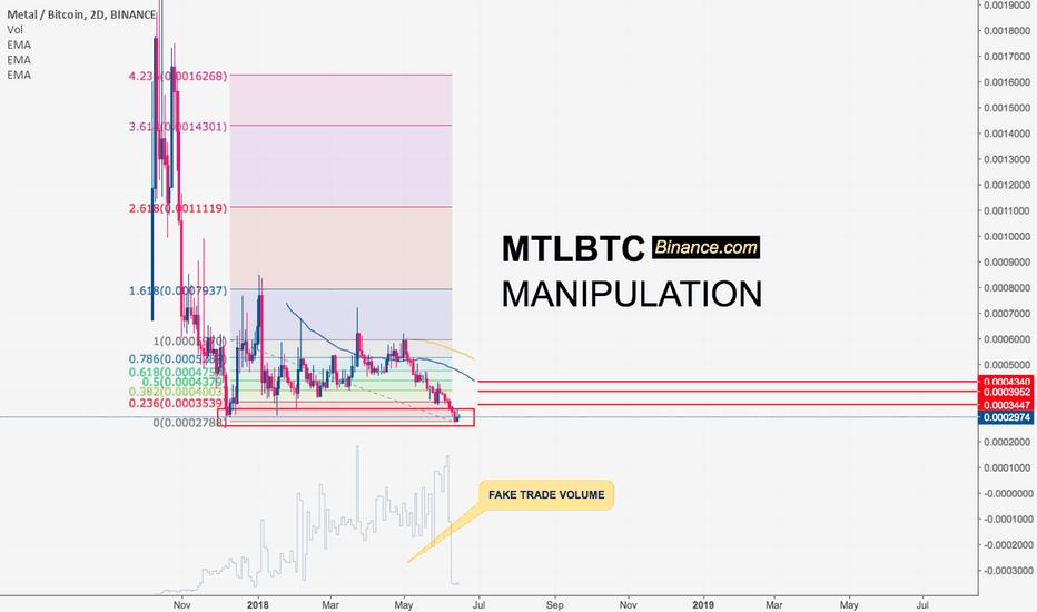 MTLBTC: MTL Fake Volume Manipulation