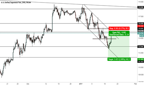 USDJPY: UJ at channel top/ short