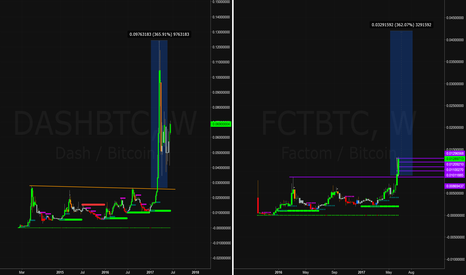 FCTBTC: FCT | Cross Market Fractal | Huge Move Coming