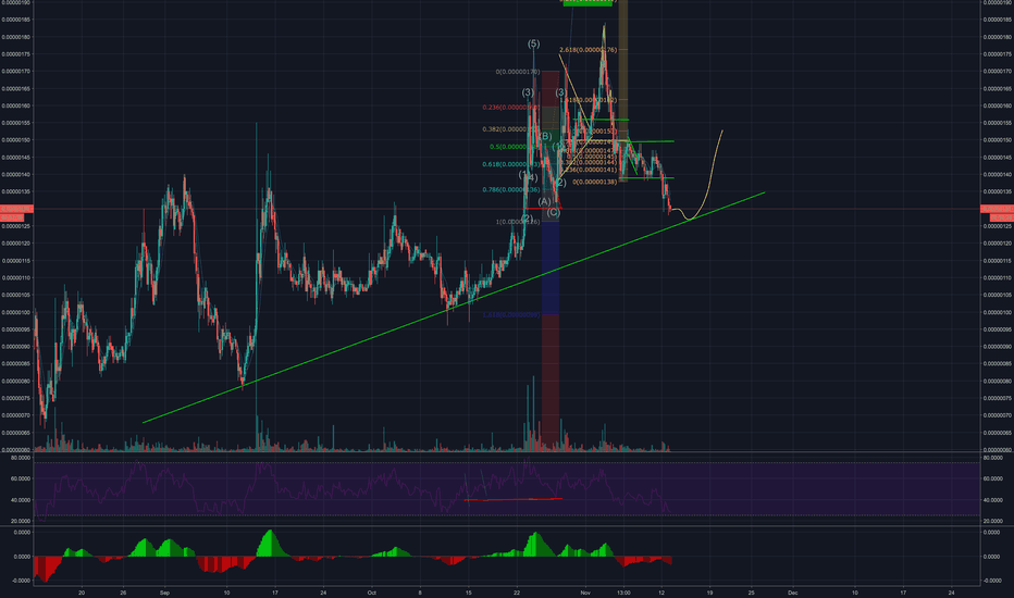 MFTBTC: MFT looking for a new support (trendline)