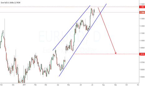 EURUSD: Looking to short| Maybe coming Saturday