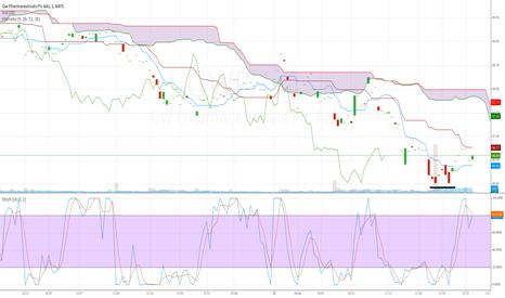 GWPH: Double bottom W on 5 min chart