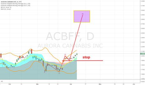 ACBFF: Bullish on Canada MJ stock