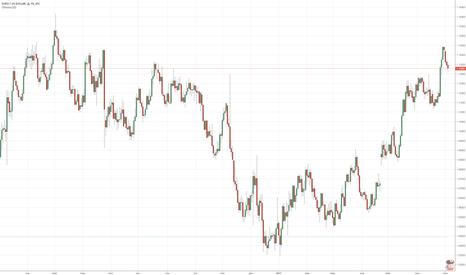 EURUSD: Давление на доллар продолжается