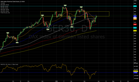 GER30: DAX daily