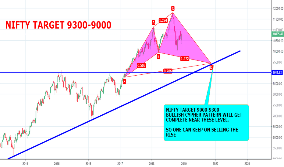 NIFTY: NIFTY TARGET 9300