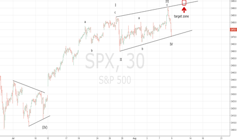 SPX: One More SPX Rally Into 8/11/17 ?