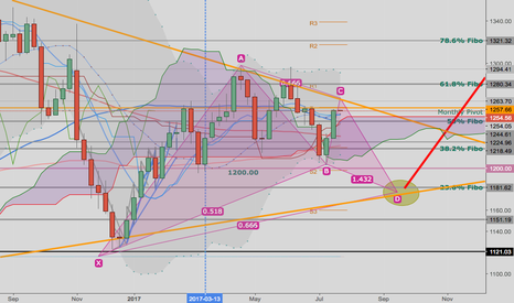XAUUSD: 666 Golden Bull will Awake