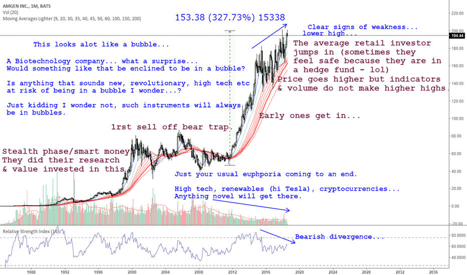 AMGN: Live example of a market cycle euphoria phase coming to an end