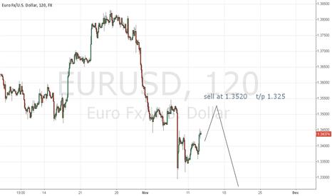 EURUSD: https://www.tradingview.com/e/5dkfcGgo/