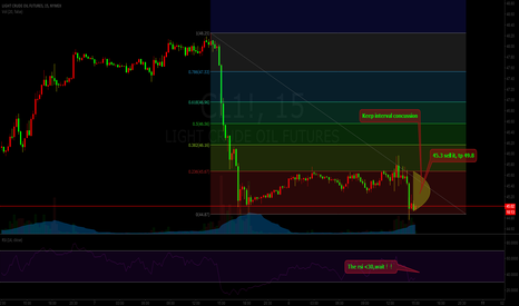 CL1!: OLI:neutral remain weak,45.3 sell