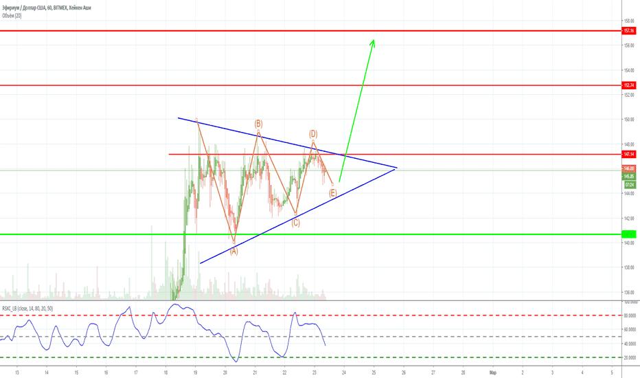 ETHUSD: Эфириум-Bitmex, развязка фигуры треугольник, лонг? 23.02.19