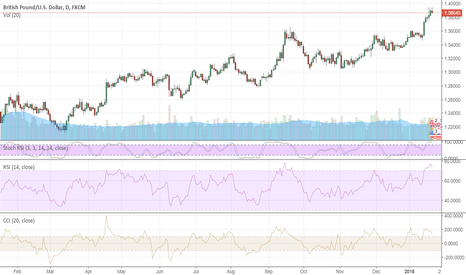 GBPUSD: GBP longs are getting dangerous