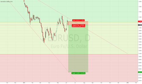 EURUSD: EURUSD doom logscale version