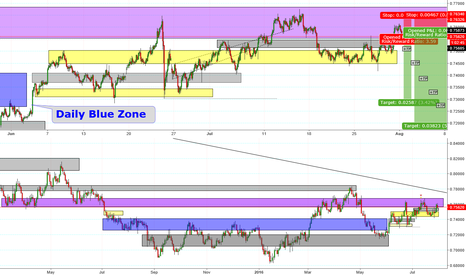 AUDUSD: AU leaving puple zone.. News coming.. Rate cut..?