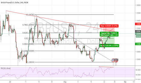 GBPUSD: GBP/USD: Good opportunity for sell