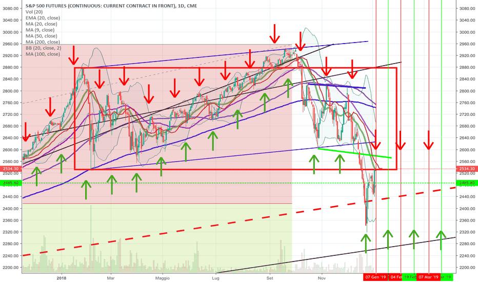SP1!: S&P e le fasi lunari - sarà una coincidenza!?!?