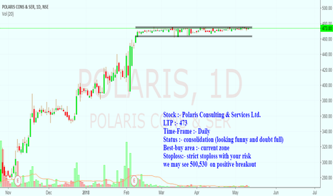 POLARIS: funny consolidation or something cooking