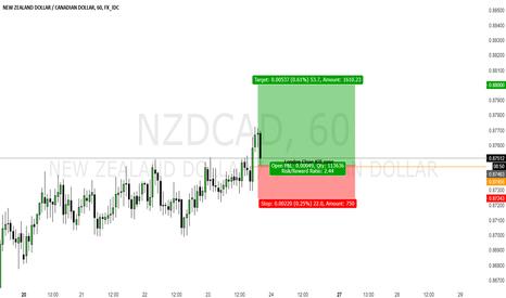 NZDCAD: NZDCAD INTERDAY TRADING