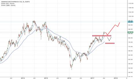 AXP: AXP climbing to ATH