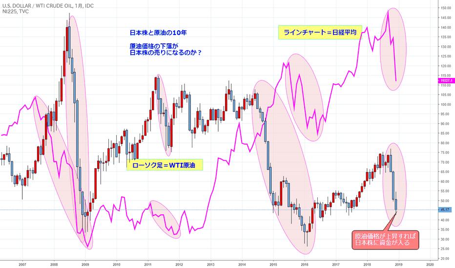 USDWTI: メリー・ブラッククリスマス!!日経平均と原油価格を重ねる(チャートの帝王その8)