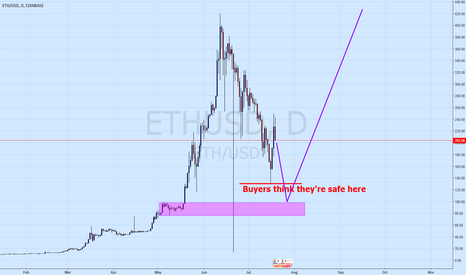 ETHUSD: Screw the buyers, then up