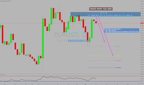 EURUSD: TRADE WHAT YOU SEE: Overall Expectation for next week on EURUSD