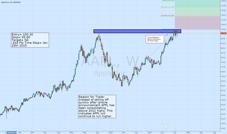 AAPL: APPL Consolidating Above Previous All-Time Highs