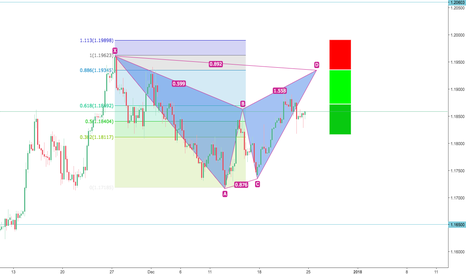 EURUSD: EURUSD Bear Bat Pattern