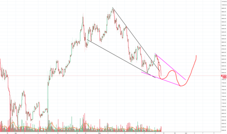 BTCUSD: Bitcoin déjà vu anyone? Market turned to real crap again :(